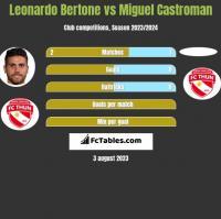 Leonardo Bertone vs Miguel Castroman h2h player stats