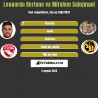 Leonardo Bertone vs Miralem Sulejmani h2h player stats