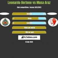 Leonardo Bertone vs Musa Araz h2h player stats
