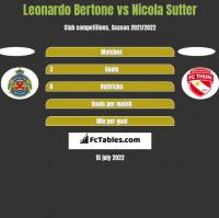 Leonardo Bertone vs Nicola Sutter h2h player stats