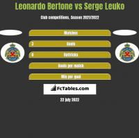 Leonardo Bertone vs Serge Leuko h2h player stats