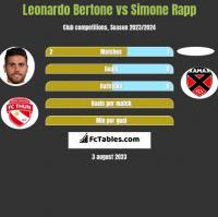 Leonardo Bertone vs Simone Rapp h2h player stats