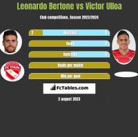Leonardo Bertone vs Victor Ulloa h2h player stats