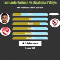 Leonardo Bertone vs Ibrahima N'diaye h2h player stats