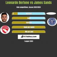 Leonardo Bertone vs James Sands h2h player stats