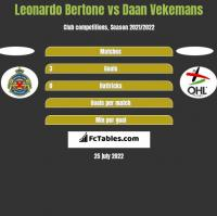 Leonardo Bertone vs Daan Vekemans h2h player stats