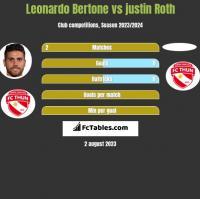 Leonardo Bertone vs justin Roth h2h player stats