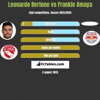 Leonardo Bertone vs Frankie Amaya h2h player stats