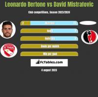 Leonardo Bertone vs David Mistrafovic h2h player stats