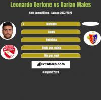 Leonardo Bertone vs Darian Males h2h player stats