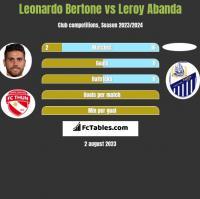 Leonardo Bertone vs Leroy Abanda h2h player stats
