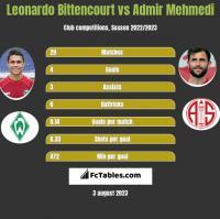 Leonardo Bittencourt vs Admir Mehmedi h2h player stats