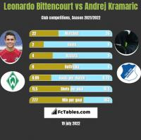 Leonardo Bittencourt vs Andrej Kramaric h2h player stats