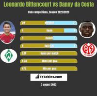 Leonardo Bittencourt vs Danny da Costa h2h player stats