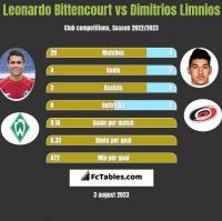 Leonardo Bittencourt vs Dimitrios Limnios h2h player stats