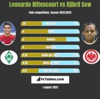Leonardo Bittencourt vs Djibril Sow h2h player stats