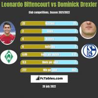 Leonardo Bittencourt vs Dominick Drexler h2h player stats