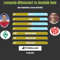 Leonardo Bittencourt vs Dominik Kohr h2h player stats