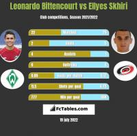 Leonardo Bittencourt vs Ellyes Skhiri h2h player stats