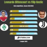 Leonardo Bittencourt vs Filip Kostic h2h player stats