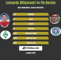 Leonardo Bittencourt vs Fin Bartels h2h player stats