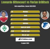 Leonardo Bittencourt vs Florian Grillitsch h2h player stats