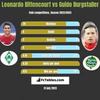 Leonardo Bittencourt vs Guido Burgstaller h2h player stats