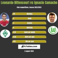 Leonardo Bittencourt vs Ignacio Camacho h2h player stats