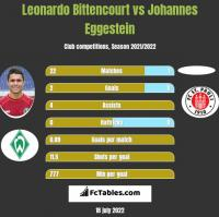 Leonardo Bittencourt vs Johannes Eggestein h2h player stats