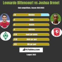 Leonardo Bittencourt vs Joshua Brenet h2h player stats