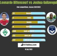 Leonardo Bittencourt vs Joshua Guilavogui h2h player stats