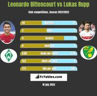 Leonardo Bittencourt vs Lukas Rupp h2h player stats