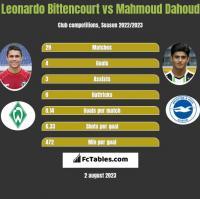 Leonardo Bittencourt vs Mahmoud Dahoud h2h player stats