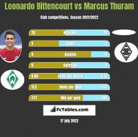 Leonardo Bittencourt vs Marcus Thuram h2h player stats