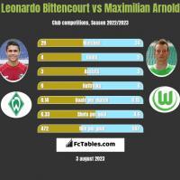 Leonardo Bittencourt vs Maximilian Arnold h2h player stats
