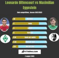Leonardo Bittencourt vs Maximilian Eggestein h2h player stats