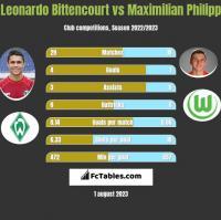 Leonardo Bittencourt vs Maximilian Philipp h2h player stats