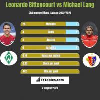 Leonardo Bittencourt vs Michael Lang h2h player stats
