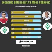 Leonardo Bittencourt vs Milos Veljkovic h2h player stats