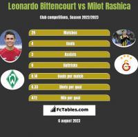 Leonardo Bittencourt vs Milot Rashica h2h player stats