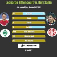 Leonardo Bittencourt vs Nuri Sahin h2h player stats