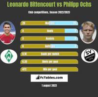 Leonardo Bittencourt vs Philipp Ochs h2h player stats
