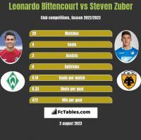 Leonardo Bittencourt vs Steven Zuber h2h player stats