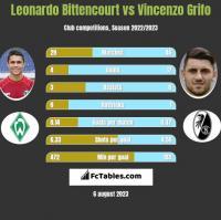 Leonardo Bittencourt vs Vincenzo Grifo h2h player stats
