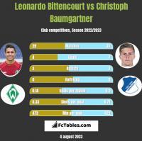Leonardo Bittencourt vs Christoph Baumgartner h2h player stats