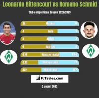 Leonardo Bittencourt vs Romano Schmid h2h player stats