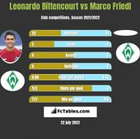 Leonardo Bittencourt vs Marco Friedl h2h player stats