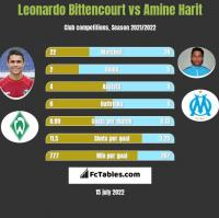 Leonardo Bittencourt vs Amine Harit h2h player stats