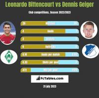 Leonardo Bittencourt vs Dennis Geiger h2h player stats