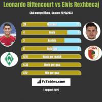 Leonardo Bittencourt vs Elvis Rexhbecaj h2h player stats